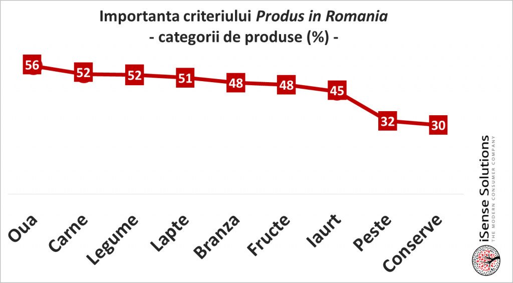 importanta criteriului produs in romania
